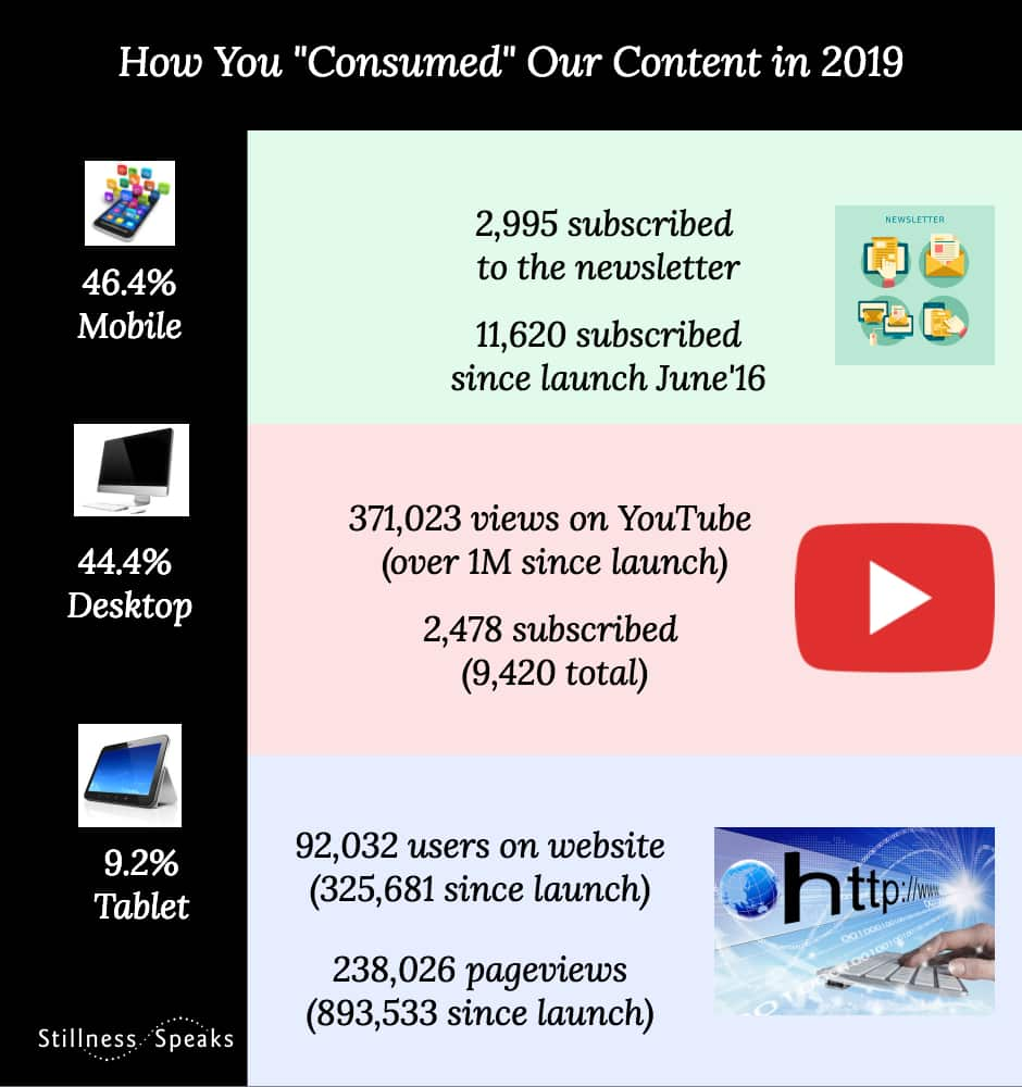 2019 accessed & consumed